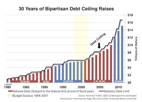 30 years of bipartisan debt ceiling raises mercatus
