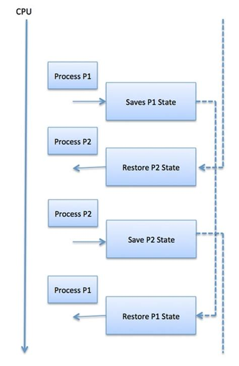 tutorialspoint kernel operating system process scheduling