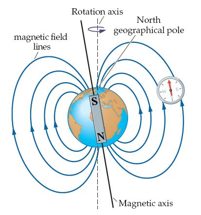 diagram of a magnetic field lecture 17