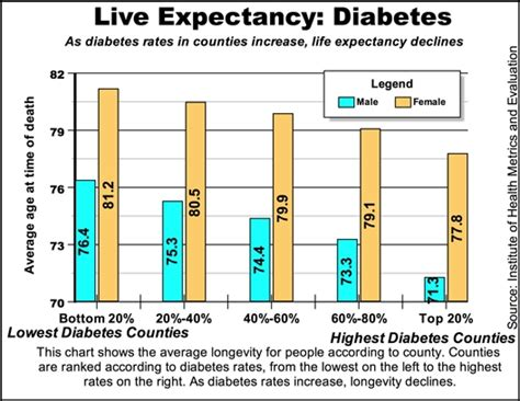 diabetes expectancy foods to eat on a low carb diet what causes diabetes in canines expectancy