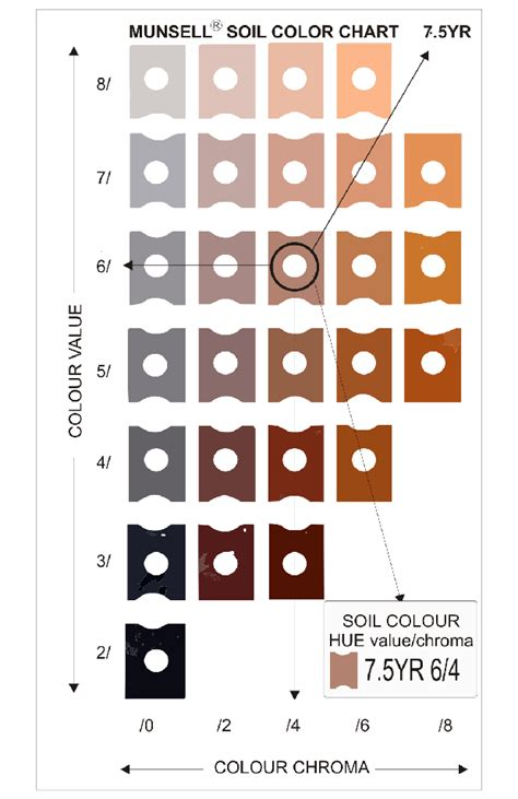 soil color chart structure and soil numerical nomenclature of the munsell