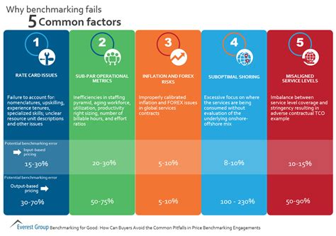 bench marking why benchmarking fails 5 common factors market insights