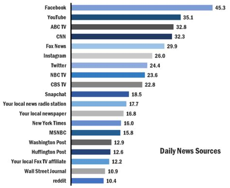 8 Best News Sources by Media Confidential Reality Perception Is Top
