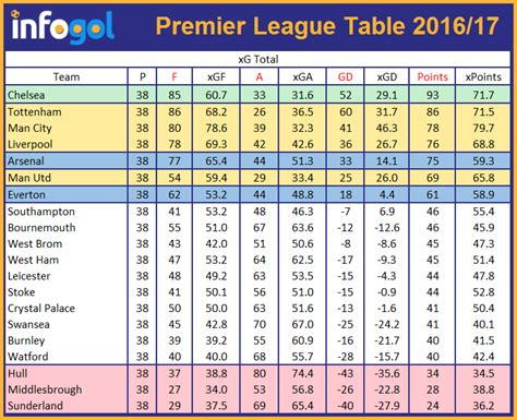 chions league tables tabela da chions league previs 227 o premier league 2017