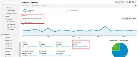 Oklahoma State Mba In Marketing Analytics by 50 Digital Marketing Kpis Linkedin