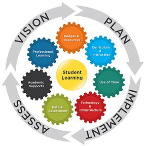 guest post stages of transforming teaching and learning