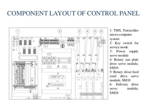 Plc Cabinet Layout by Industrial Automation Using B R Plc