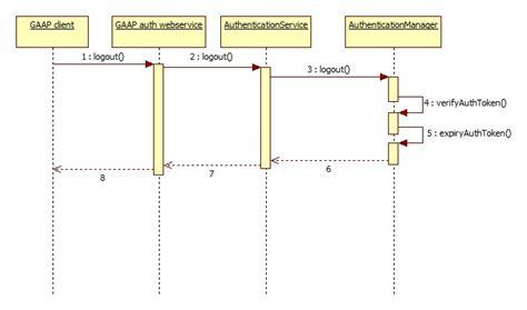 sequence diagram visio 2007 visio 2007 sequence diagrams java sequence diagram