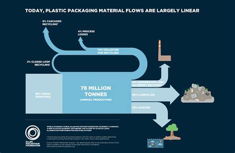 the news the new plastics economy rethinking the future of