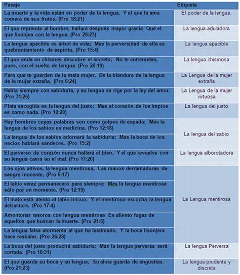 libro la lengua de los la lengua en el libro de proverbios monografias com