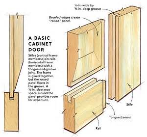 how to build kitchen cabinet doors making raised panel doors on a tablesaw fine homebuilding