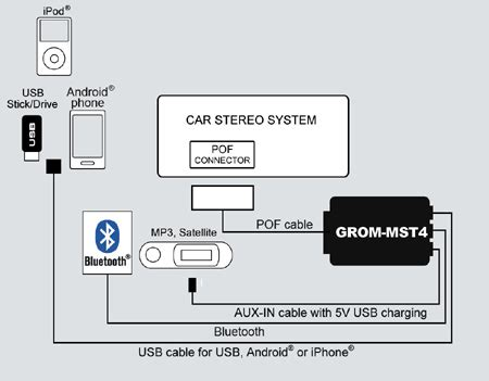 why would a car audio shop tell me it can t install a grom