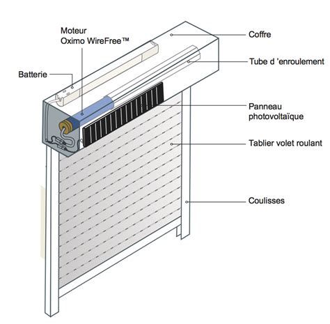 store interieur electrique 317 volet roulant solaire pose installation et montage de
