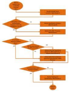 confined space alternate entry checklist