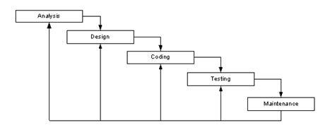 metode systematic layout planning adalah metode pengembangan software nasirudin