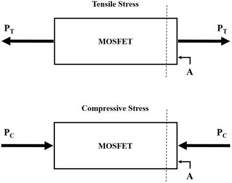 Mba Profile Strength Calculator by Figure 1 5 Applied Tensile Stress Versus Compressive