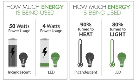 T12 Bulbs In T8 Fixtures Saves Watts For Real Constant Led Light Bulb Facts