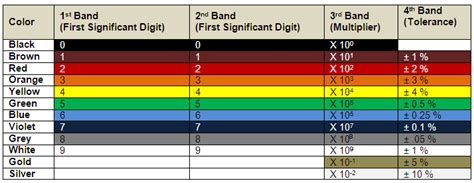 resistor band quiz 4 band resistor color code quiz 28 images consumer electronic servicing resistor