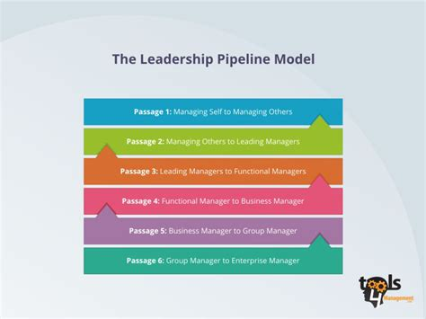 a company of leaders leading at every level books 187 archive the leadership pipeline model a 6 step