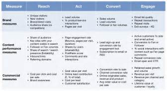 Kpi Measurement Template by Kpis For Measuring Content Marketing Roi Smart Insights