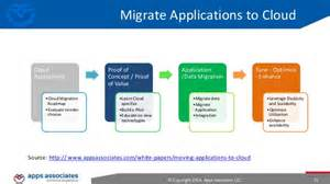 data center migration to the aws cloud
