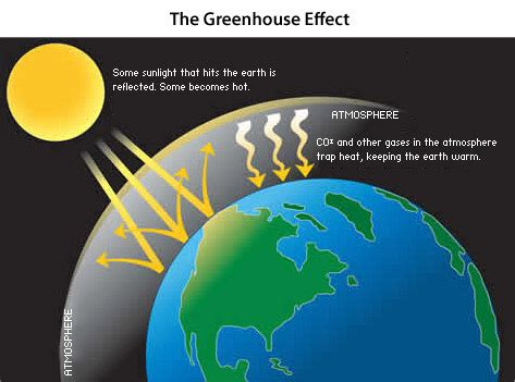 greenhouse effect diagram simple ee1classnotes