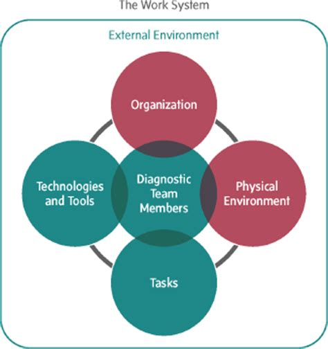 organizational characteristics  physical environment