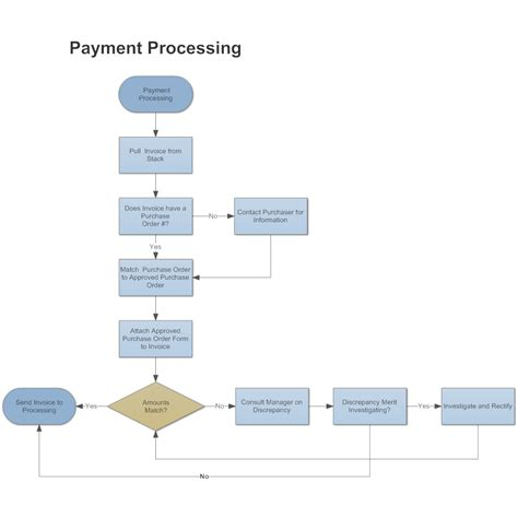 order processing workflow payment processing workflow