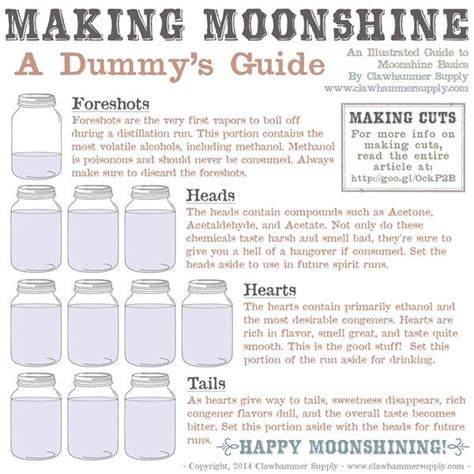 Pdf Home Distillers Workbook Moonshine by Moonshine The Dummies Guide Moonshine