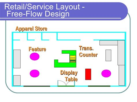 retail layout types layout