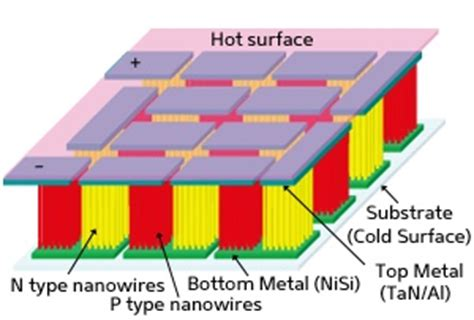 silicon nanowires integrated with cmos circuits for biosensing application tiny silicon nanowire generator harnesses energy from heat produced in electronic circuits