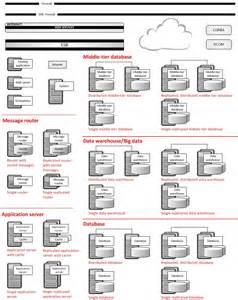 service oriented architecture visio stencil