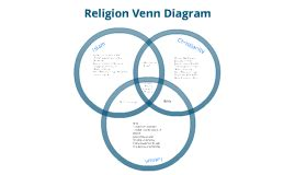 venn diagram of judaism christianity and islam islam christianity judaism venn diagram driverlayer