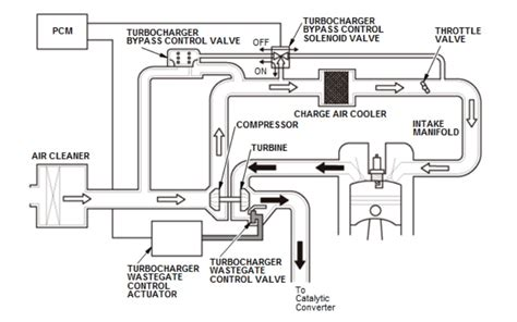 turbo plumbing diagram type r turbo 2016 honda civic forum 10th type r