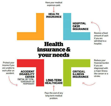 three types of health insurance london time sydney time three types of health insurance london time sydney time