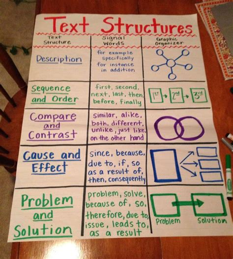 essay structure with related text text structures anchor chart fourthgradefriends com