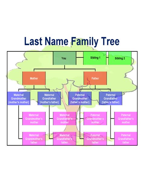 family tree charts templates best family tree chart template free