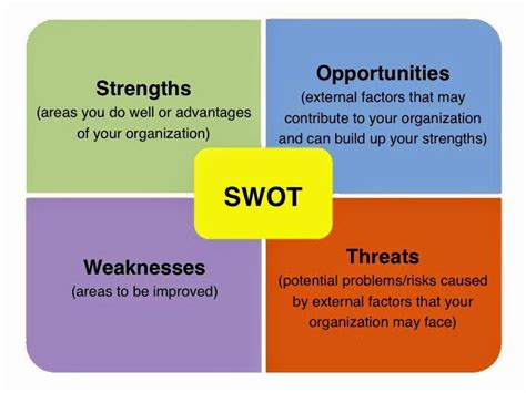 strengths to owning a second property swot analysis strengths weaknesses opportunities and