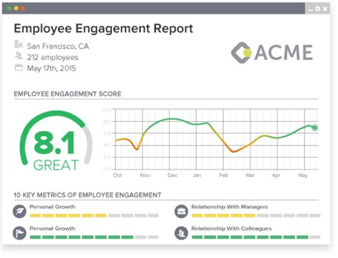 employee dashboard template hr dashboards exles metrics and workforce analytics