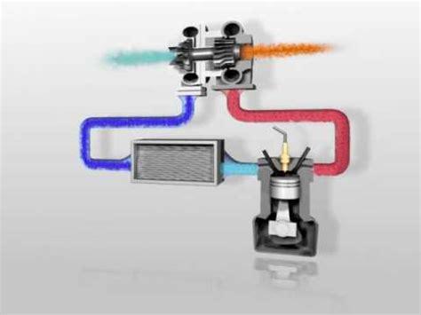 turbo charger animation btn turbocharger animation
