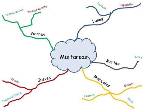 crear imagenes mentales la utilidad de los mapas mentales hablando en espa 241 ol