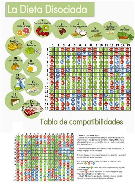 dieta alimentos disociados la dieta disociada y todo lo que debes saber con tabla y men 250