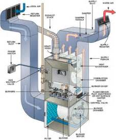 ten fixes for your furnace