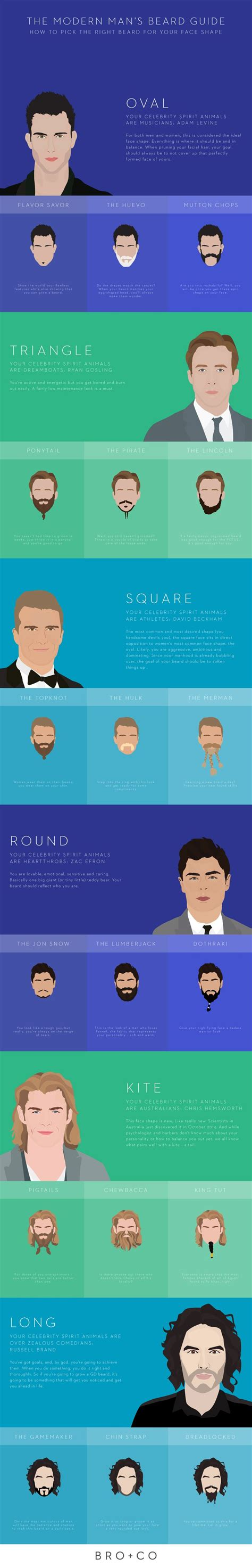 how to choose the right beard according to your face shape how to pick the right beard for your face shape the o