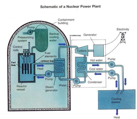 simple diagram of nuclear power plant nuclear the future of power generation nuclear weapon