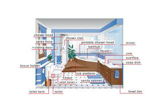 Faucet Water Flow Rate House Plumbing Bathroom Image Visual Dictionary Online