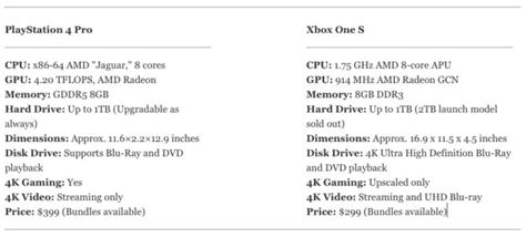 xbox one x vs ps4 pro caratteristiche a confronto xbox one s vs ps4 pro design 4k performance price