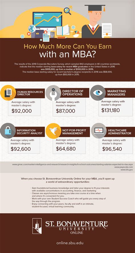 Sbu Mba Program by Infographic How Much More Can You Earn With An Mba