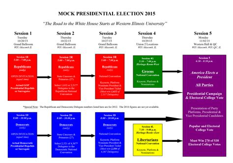 sle work flow chart template electoral college process flowchart flowchart in word