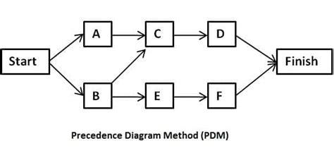 what is a precedence diagram precedence diagramming method activity on node method in